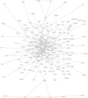 GLS 09 Twitter Sociogram
